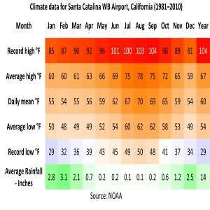 Catalina Island Climate